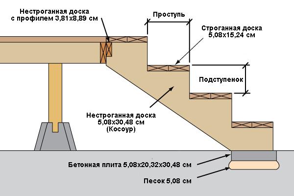 расчет деревянной лестницы