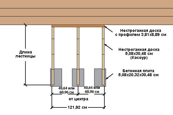 расчет размеров лестницы